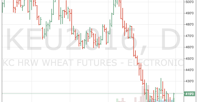 KCBT futures price chart