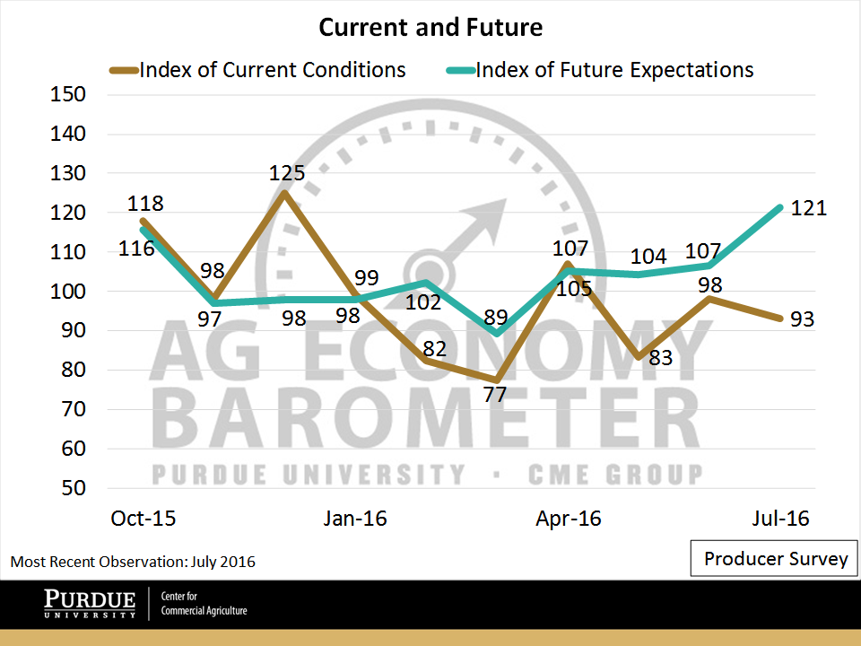 Ag Economy Barometer general sentiment indices
