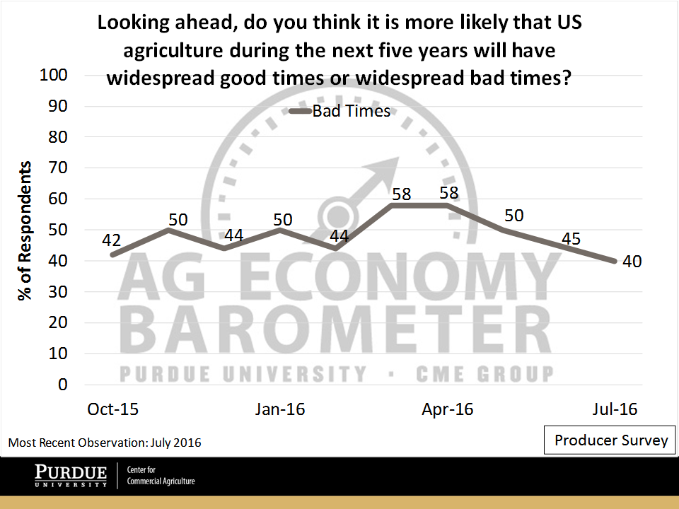 Ag Economy Barometer widespread good times index