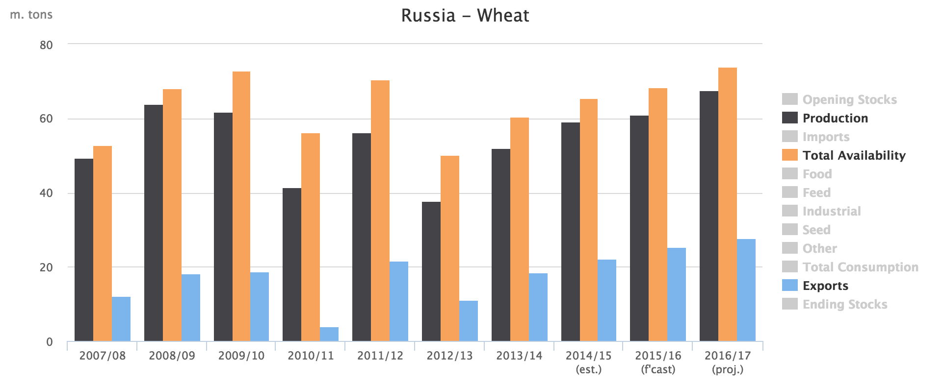 Russia wheat production export statistics
