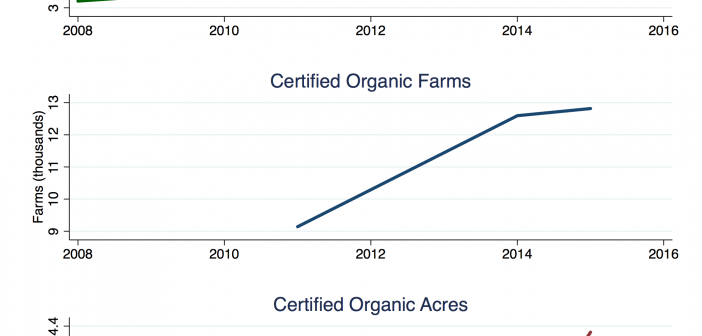Source: National Agricultural Statistics Service