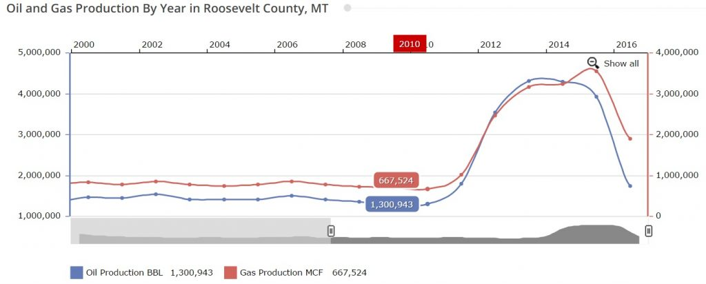 Roosevelt MT oil production