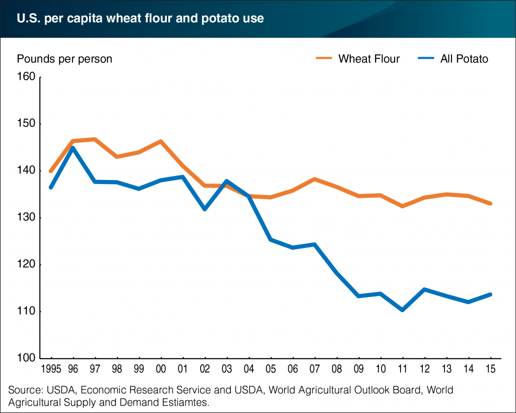 Wheat Flour consumption per capita