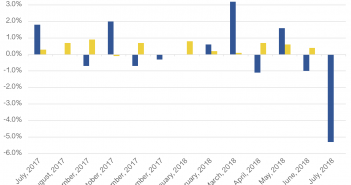Agricultural Export Prices Fell 5.3% in July 2018, Exactly As Economic Theory Indicates