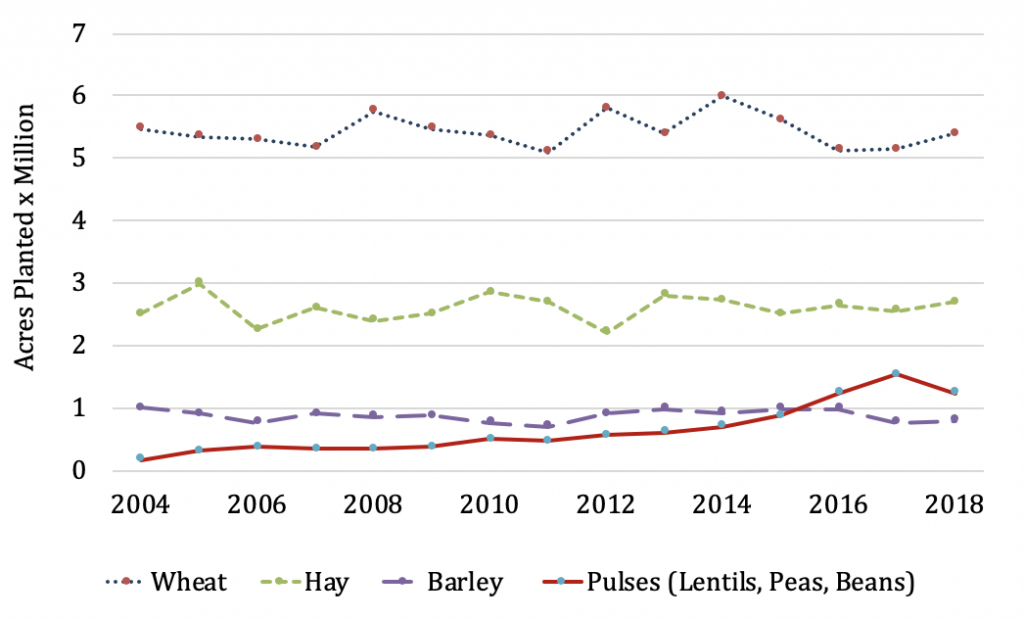 Chart of top acreage crops in Montana:  wheat, followed by hay., then barley and pulses.