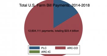 ARC-Individual in the 2014 and 2018 Farm Bills