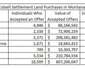 The Cobell Settlement: A $600 Million Land Purchase