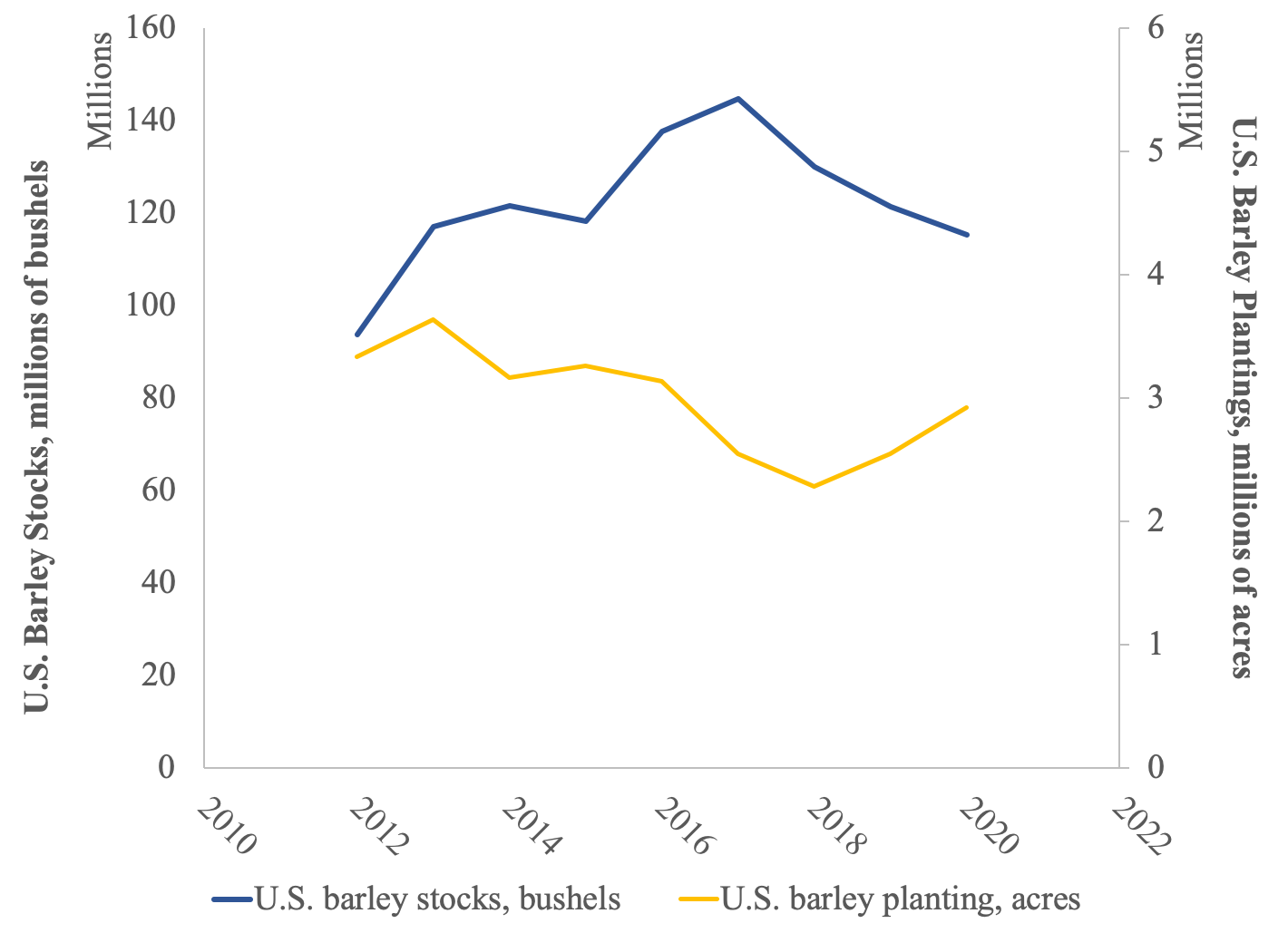 Barley plantings and stocks