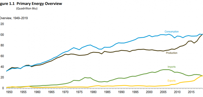 US Energy: An Interesting Decade
