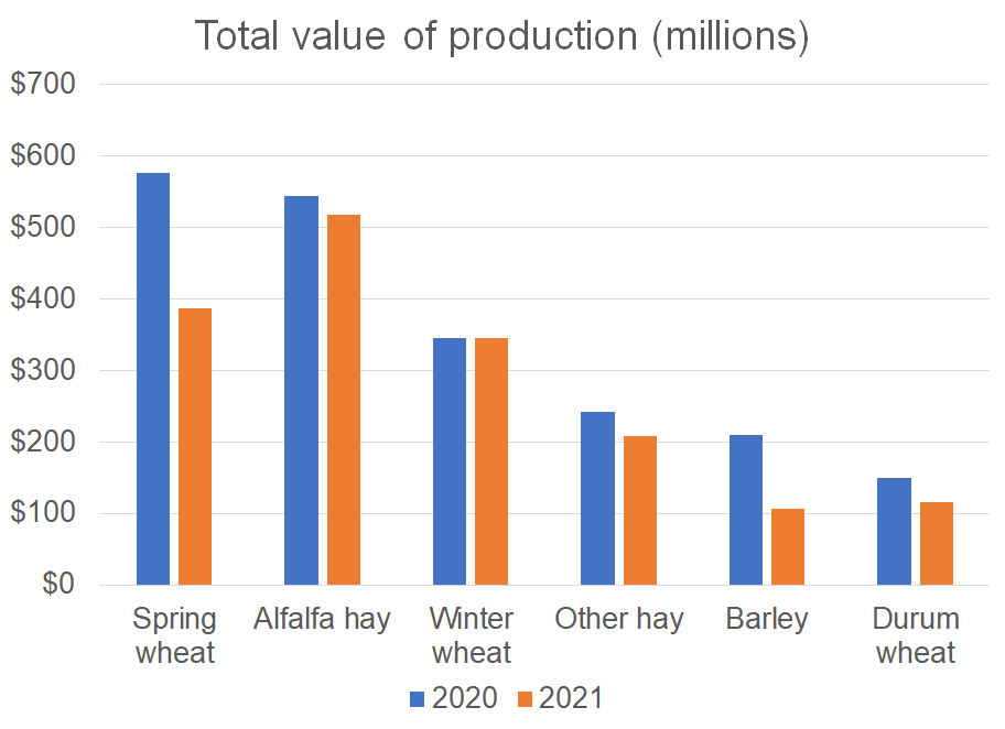 Crop revenues are down only slightly in 2021 relative to 2020.